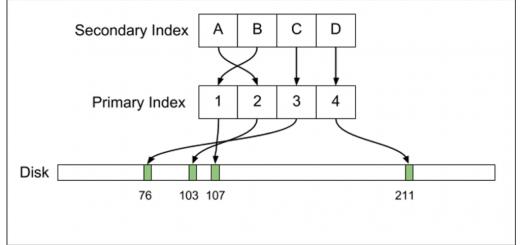 MySQL_Index_Property_