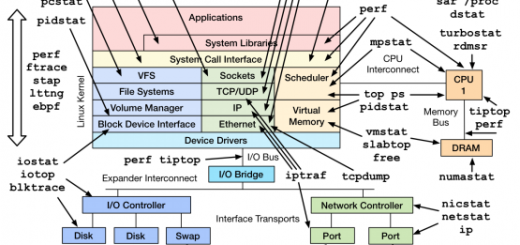 图 .Linux 性能观测工具