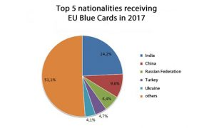 A pie chart shows the breakdown of EU Blue Card recipients and their nationalities.