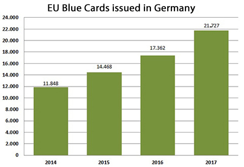 The diagram shows how many EU Blue Cards were issued in 2014-2017.
