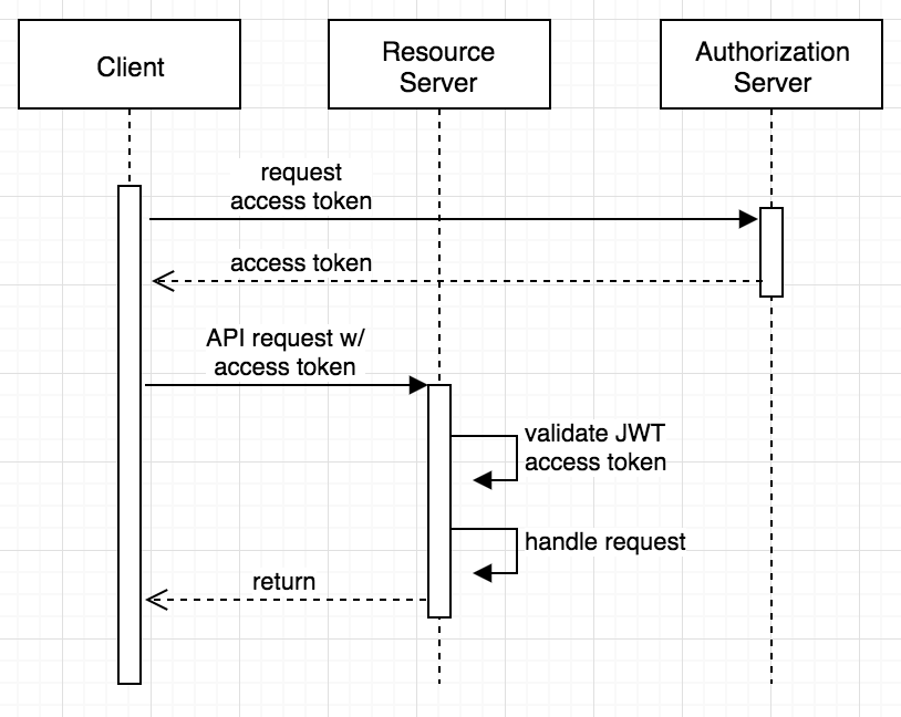 Client credentials with JWT sequence